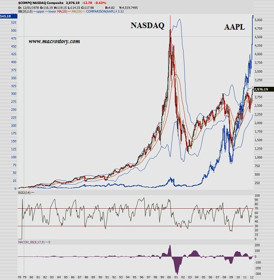 Aapl Quote: Guest Post: Is Apple Really Worth More Than The Sum Of
