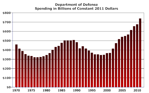 defense spending and the military industrial complex The military-industrial complex was for the period 1948-1989, national defense spending economy at the independent institute and editor at large of the.