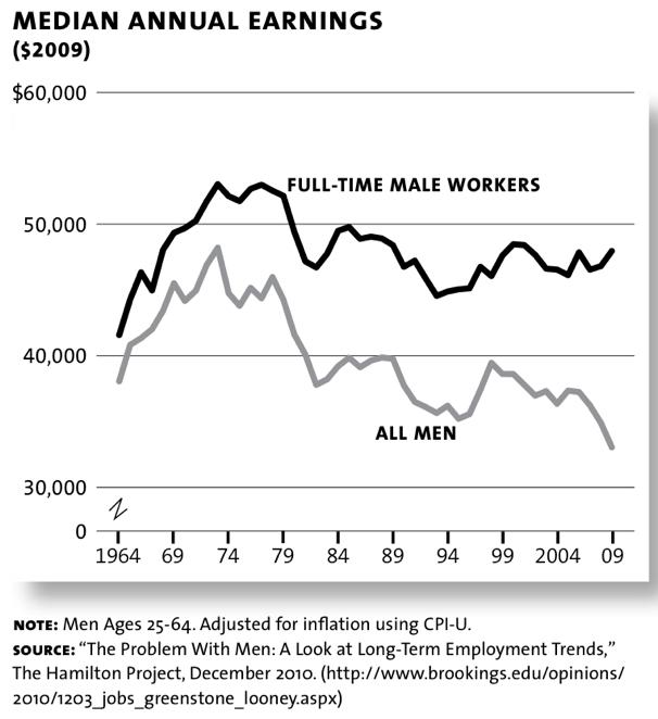 Guest Post: De-Industrialisation And Male Jobs | Zero Hedge