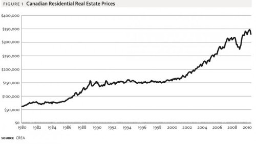 2001-after-years-of-moving-sideways-home-prices-took-off