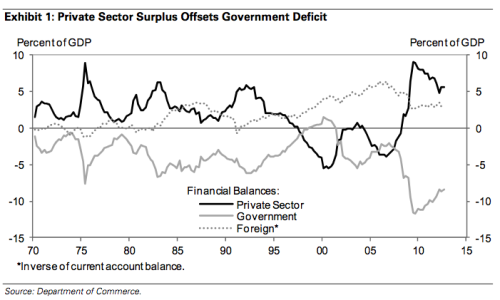 financial-balances
