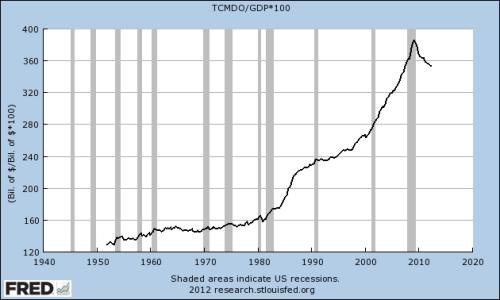 TCMDO/GDP