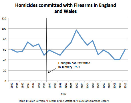 homicides_committed_firearms_england_wales
