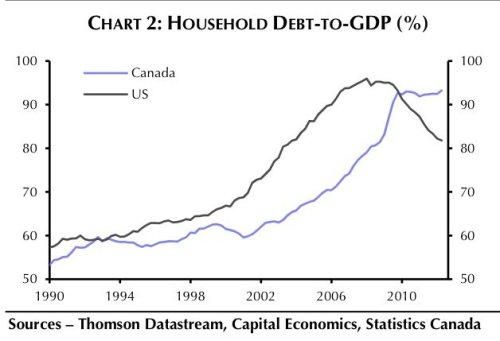 household-debt-to-gdp-chart-canada