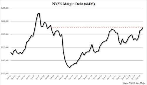 Margin Debt November 2012