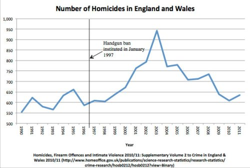 numberofhomicides_englandwales