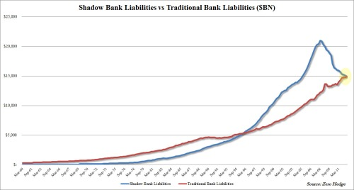 Shadow vs Traditional Cumulative Q3