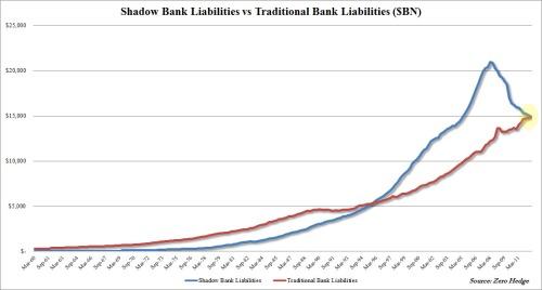 Shadow vs Traditional Cumulative Q3