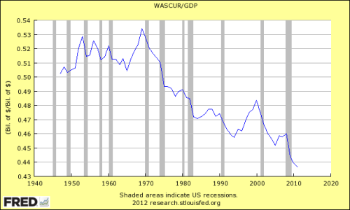 WASCUR:GDP