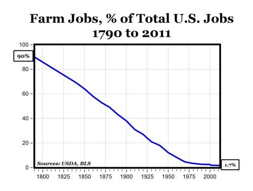 farmjobs