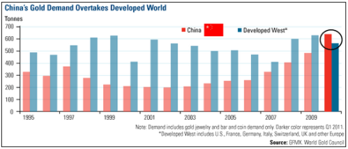 Gold_Demand_China_WGC
