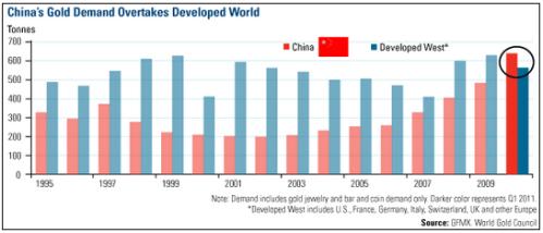 Gold_Demand_China_WGC
