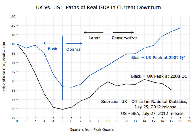uk-vs-us-real-gdp-in-current-downturn