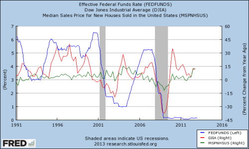 houses,stocks,fedfunds