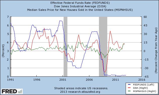 houses,stocks,fedfunds