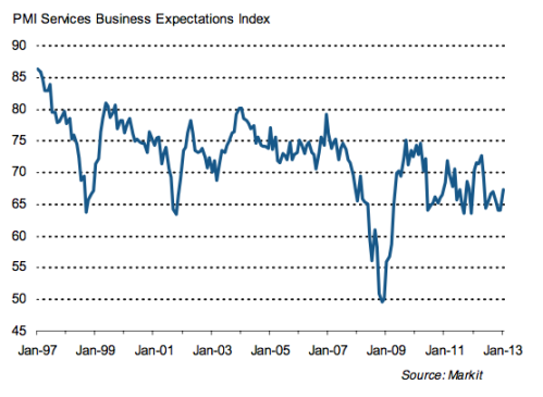 uk-pmi-services-buisness-confidence-feb-2013