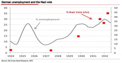 Chart-German-Unemployment-and-Nazi-Links