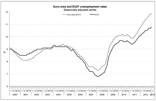 EuroUnemployment