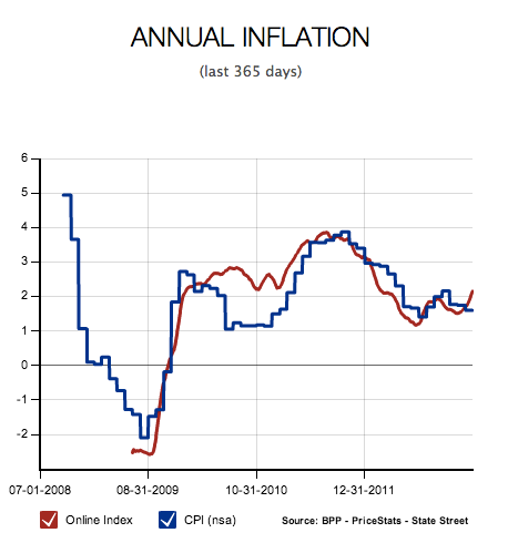 AnnualInflation