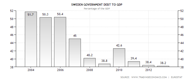 sweden-government-debt-to-gdp