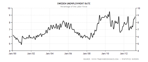 sweden-unemployment-rate