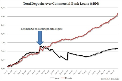 Loans vs Deposits since Lehman