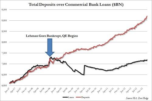 Loans vs Deposits since Lehman