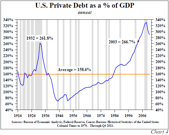 US-Private-Debt-as-a-Percent-of-GDP