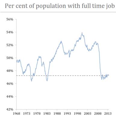 percentofpopulationwithfulltimejob