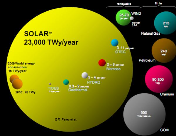 planetary-energy-graphic-energy-resources-renewables-fossil-fuel-uranium-e1331370752412