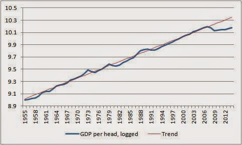 ONS GDP per head and trend
